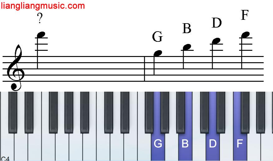 在钢琴键盘上数加线上的音